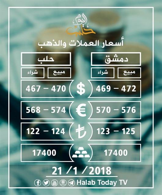 الأسعار حسب الأسواق المحلية فيي سوريا