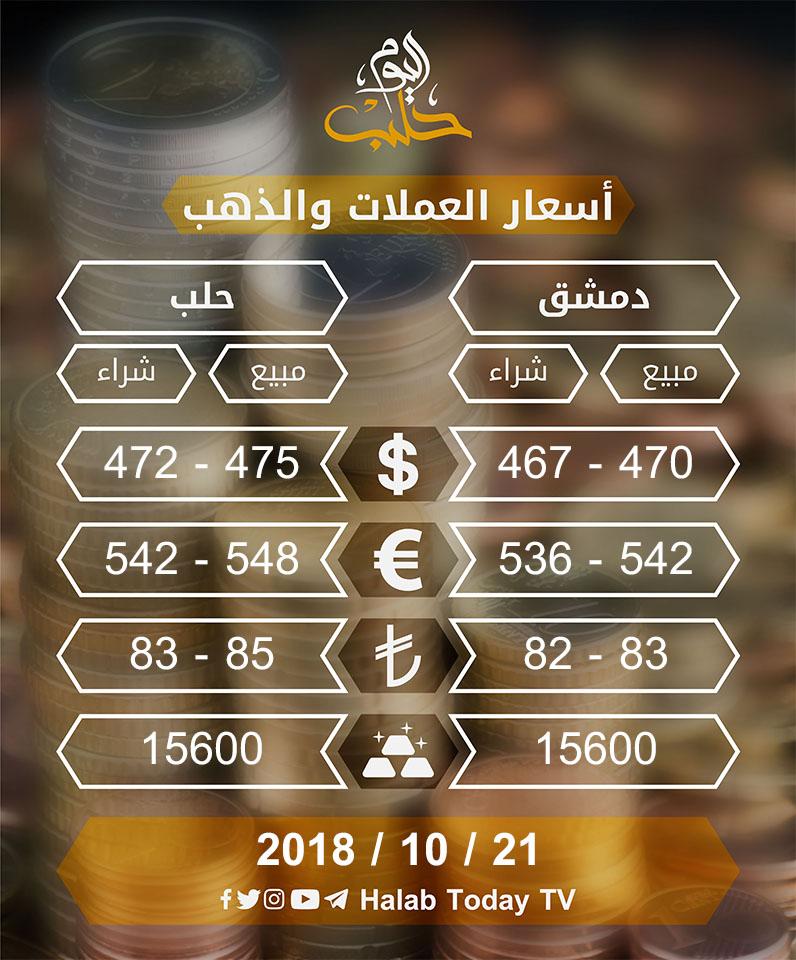 الأسعار حسب الأسواق المحلية في سوريا